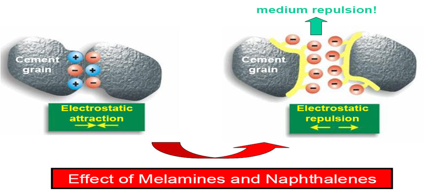 Effect of Melamines and Naphthalens